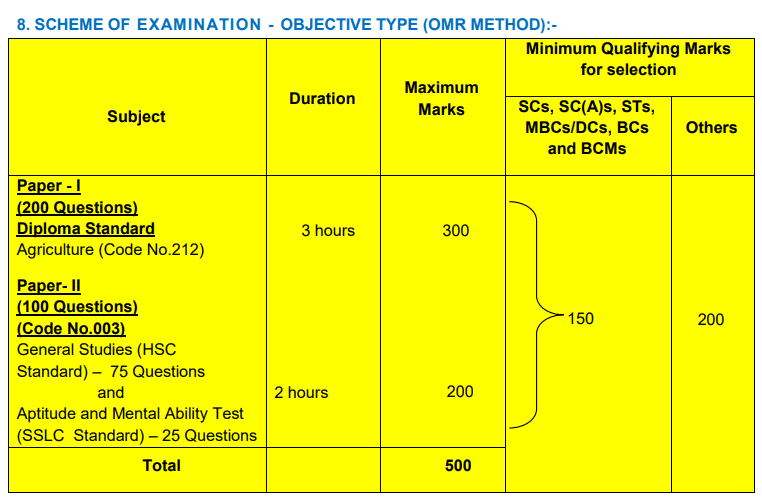 TNPSC AAO Exam Pattern